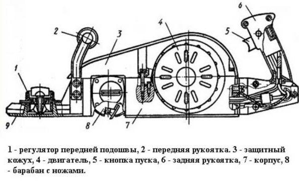 Конструкция рубана